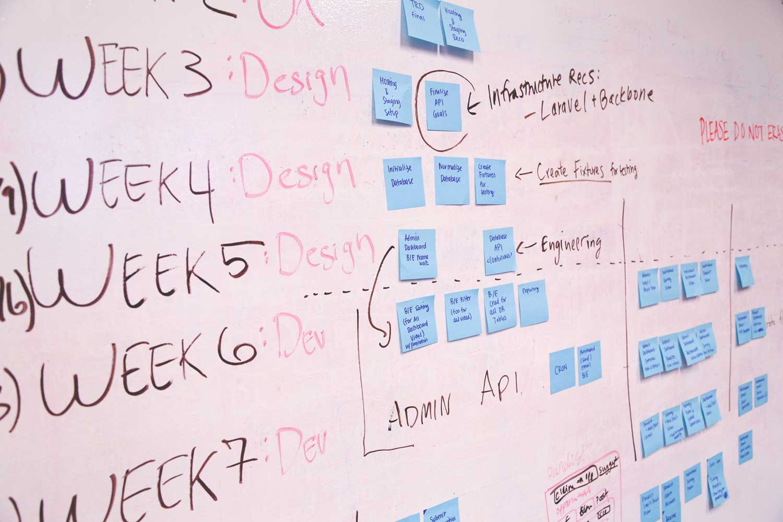 Full stack web develpment Plan on the white board